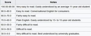 Flesch reading ease for readability
